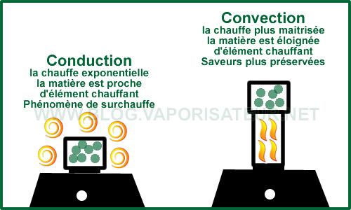 La différence entre le principe de chauffe par conduction ou par convection